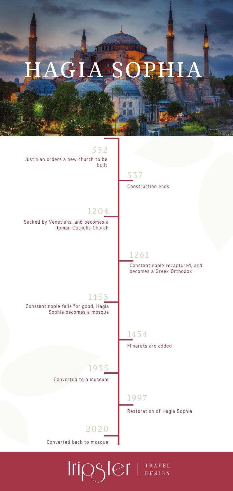 hagia-sophia-timeline-infographic-min